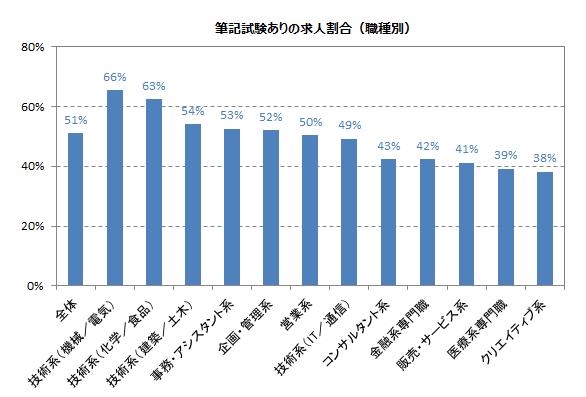 筆記試験の実施率「企業全体の約半数」